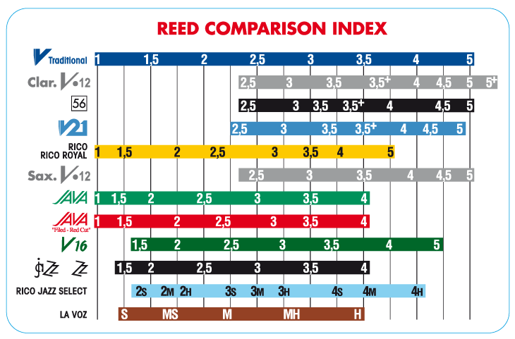 global reeds comparison chart