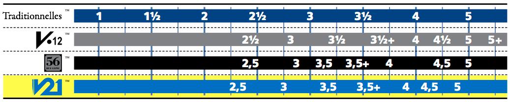 Clarinet Vandoren reeds comparison chart