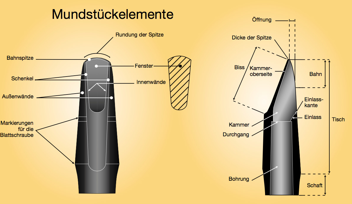 Anatomie eines Vandoren Mundstück